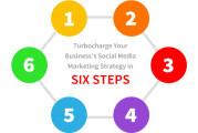 Turbocharge Your Business's Social Media Marketing Strategy in SIX STEPS