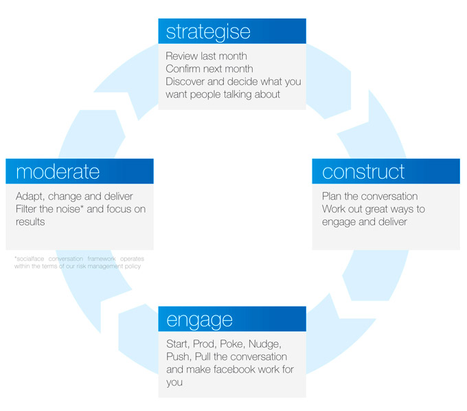 Conversation framework