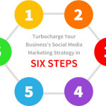 How To Turbocharge Your Business's Social Media Marketing Strategy in Six Steps